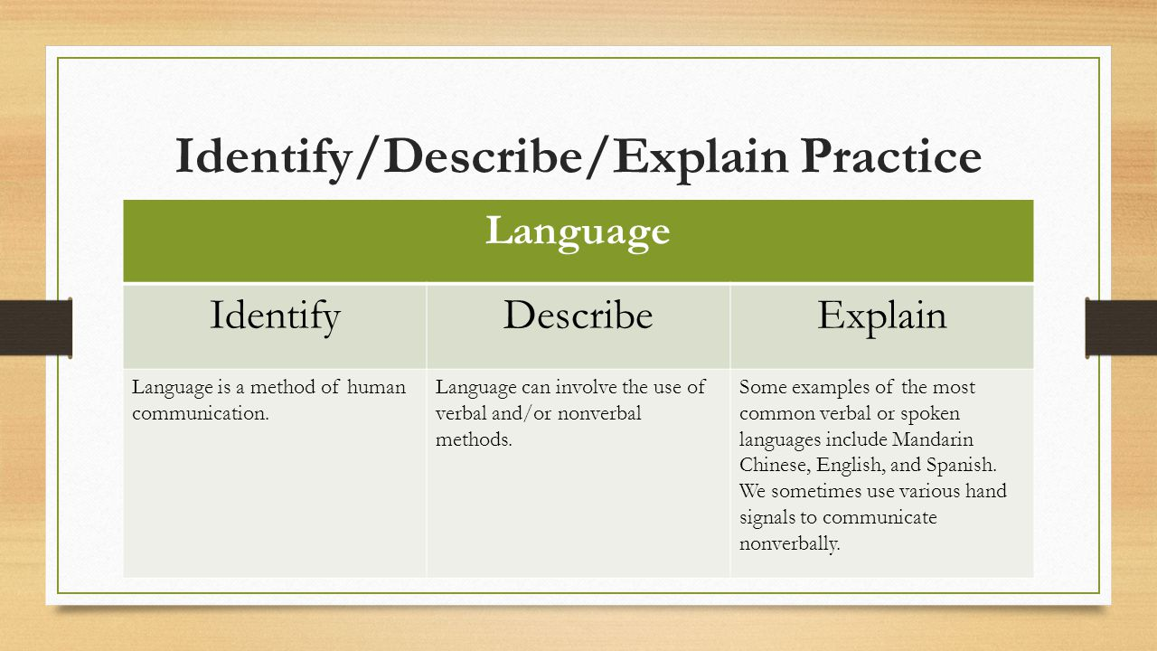 Identify/Describe/Explain Practice Language IdentifyDescribeExplain Language is a method of human communication.