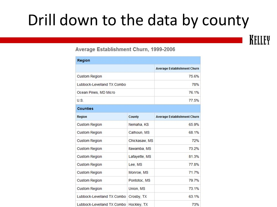 Drill down to the data by county