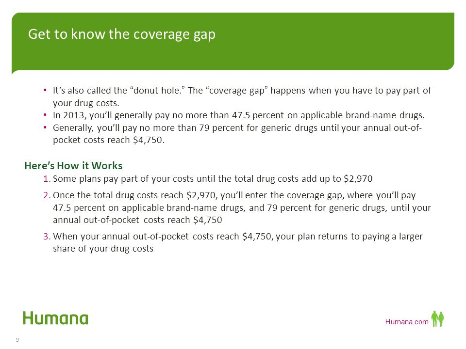 Humana.com It's also called the donut hole. The coverage gap happens when you have to pay part of your drug costs.