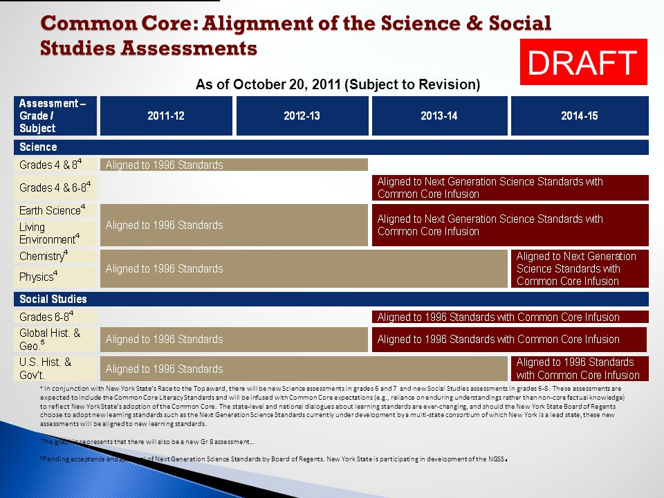 Common Core: Alignment of the Science & Social Studies Assessments As of October 20, 2011 (Subject to Revision) 4 In conjunction with New York State's
