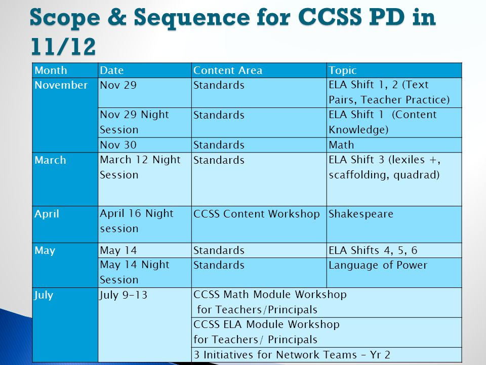 Scope & Sequence for CCSS PD in 11/12 47 MonthDateContent AreaTopic NovemberNov 29Standards ELA Shift 1, 2 (Text Pairs, Teacher Practice) Nov 29 Night Session Standards ELA Shift 1 (Content Knowledge) Nov 30StandardsMath March March 12 Night Session Standards ELA Shift 3 (lexiles +, scaffolding, quadrad) April April 16 Night session CCSS Content WorkshopShakespeare MayMay 14StandardsELA Shifts 4, 5, 6 May 14 Night Session StandardsLanguage of Power JulyJuly 9-13 CCSS Math Module Workshop for Teachers/Principals CCSS ELA Module Workshop for Teachers/ Principals 3 Initiatives for Network Teams – Yr 2