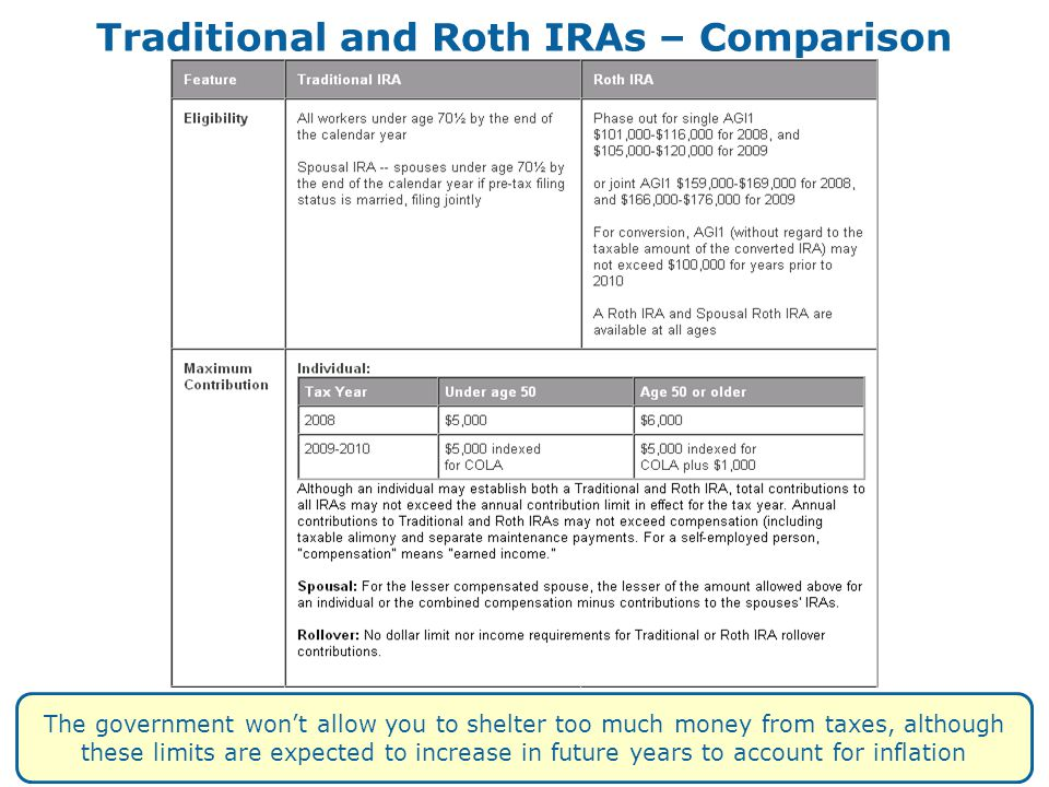 Traditional and Roth IRAs – Comparison The government won't allow you to shelter too much money from taxes, although these limits are expected to incr