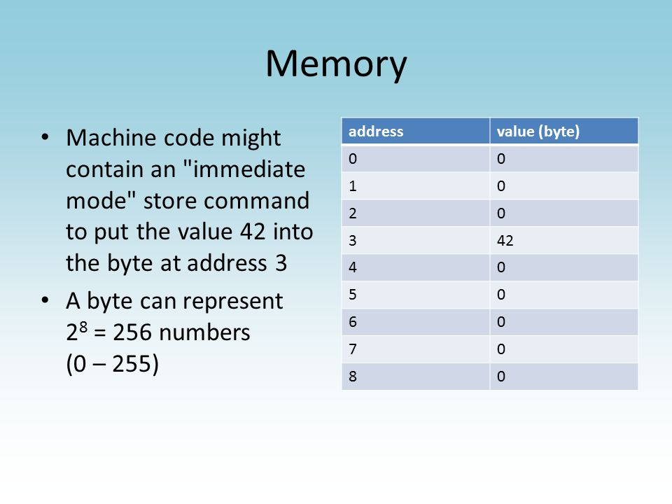 Memory Machine code might contain an immediate mode store command to put the value 42 into the byte at address 3 A byte can represent 2 8 = 256 numbers (0 – 255) addressvalue (byte) 00 10 20 342 40 50 60 70 80