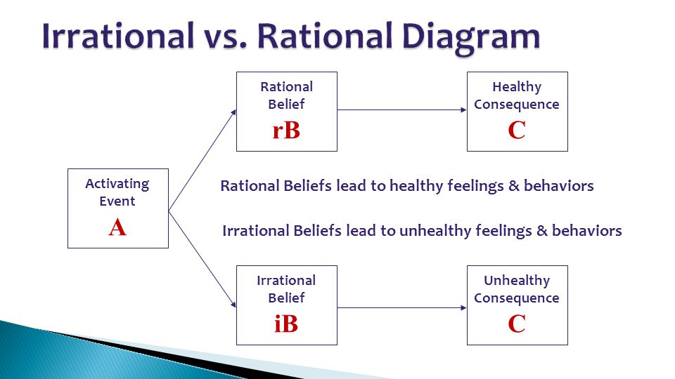 Rational Belief rB Irrational Belief iB Healthy Consequence C Unhealthy Consequence C Activating Event A Rational Beliefs lead to healthy feelings & b