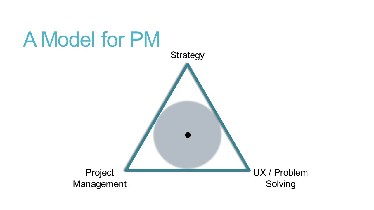 A Model for PM Strategy UX / Problem Solving Project Management