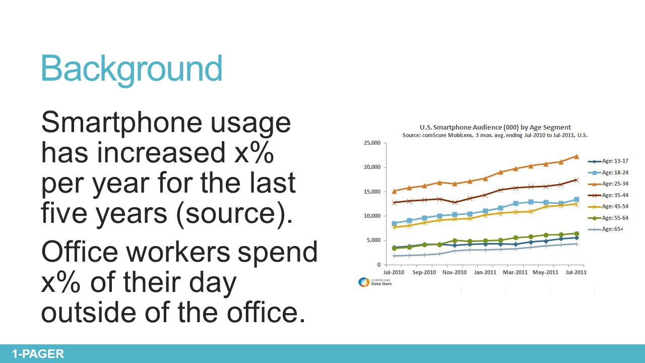 Background Smartphone usage has increased x% per year for the last five years (source). Office workers spend x% of their day outside of the office. 1-