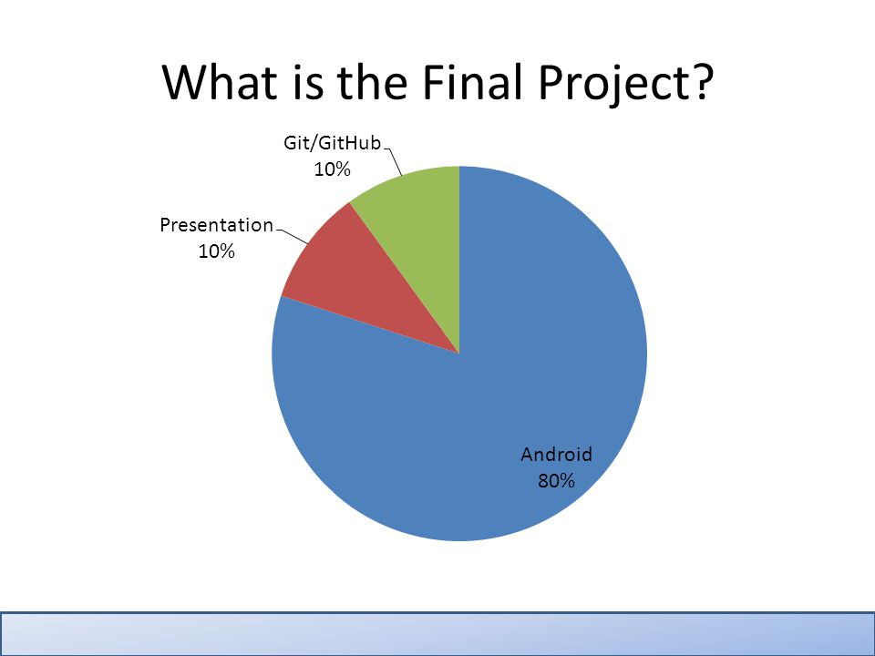 Android Project Worth 80% of final exam grade.