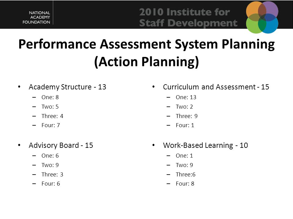 Performance Assessment System Planning (Action Planning) Academy Structure - 13 – One: 8 – Two: 5 – Three: 4 – Four: 7 Advisory Board - 15 – One: 6 – Two: 9 – Three: 3 – Four: 6 Curriculum and Assessment - 15 – One: 13 – Two: 2 – Three: 9 – Four: 1 Work-Based Learning - 10 – One: 1 – Two: 9 – Three:6 – Four: 8