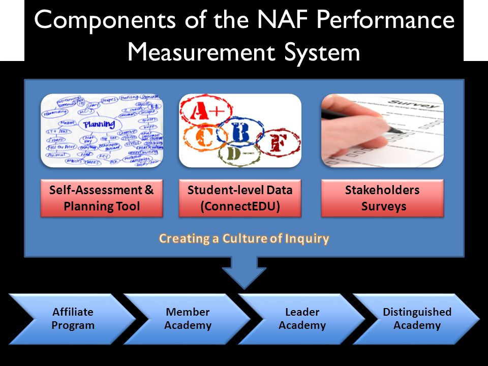 Affiliate Program Member Academy Leader Academy Distinguished Academy Components of the NAF Performance Measurement System Self-Assessment & Planning Tool Student-level Data (ConnectEDU) Stakeholders Surveys Stakeholders Surveys