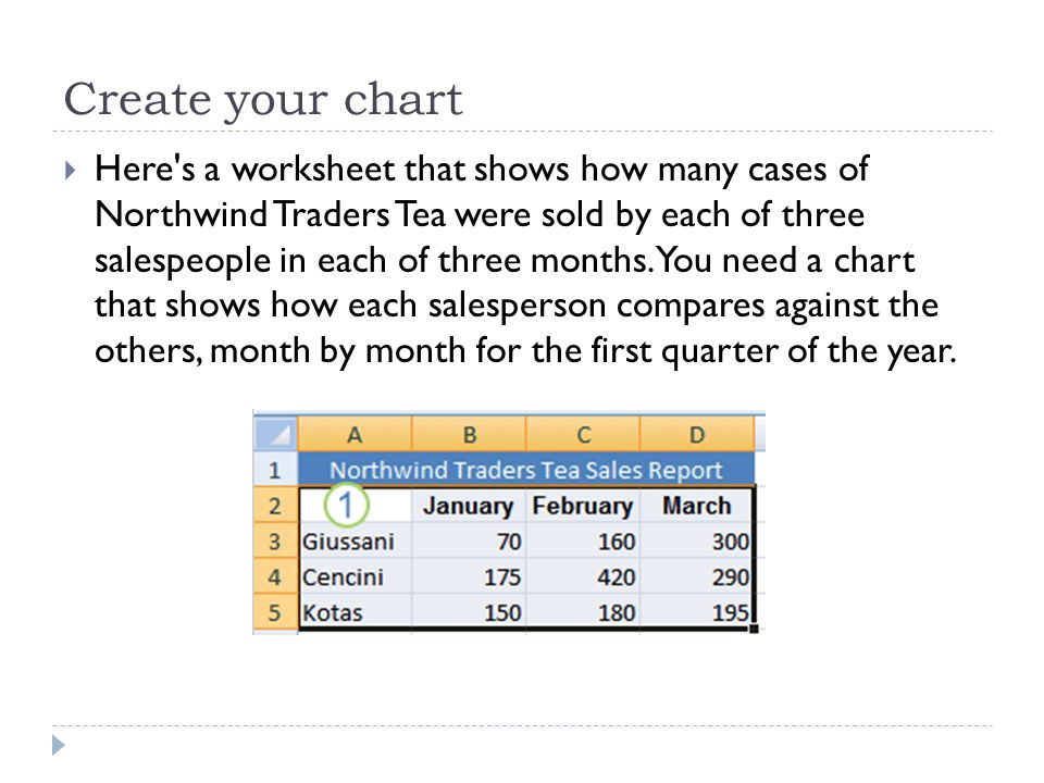 Create your chart  Here s a worksheet that shows how many cases of Northwind Traders Tea were sold by each of three salespeople in each of three months.