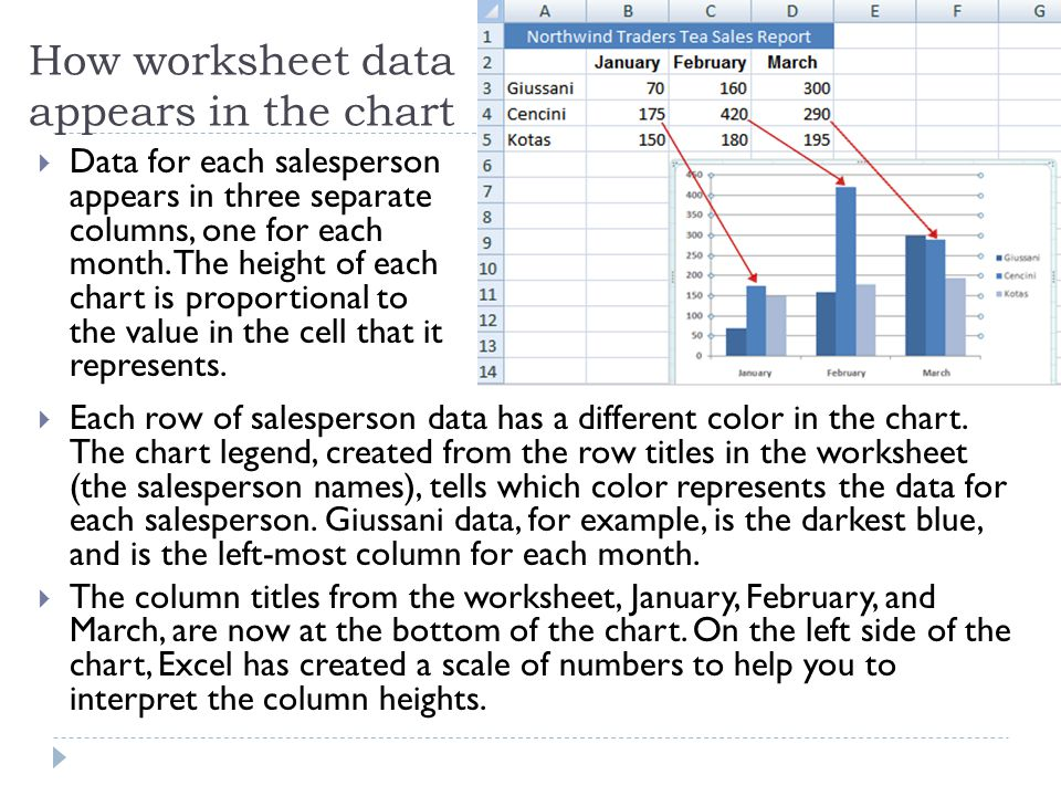 How worksheet data appears in the chart  Data for each salesperson appears in three separate columns, one for each month.