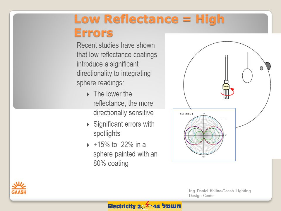 Low Reflectance = High Errors Recent studies have shown that low reflectance coatings introduce a significant directionality to integrating sphere readings:  The lower the reflectance, the more directionally sensitive  Significant errors with spotlights  +15% to -22% in a sphere painted with an 80% coating Ing.