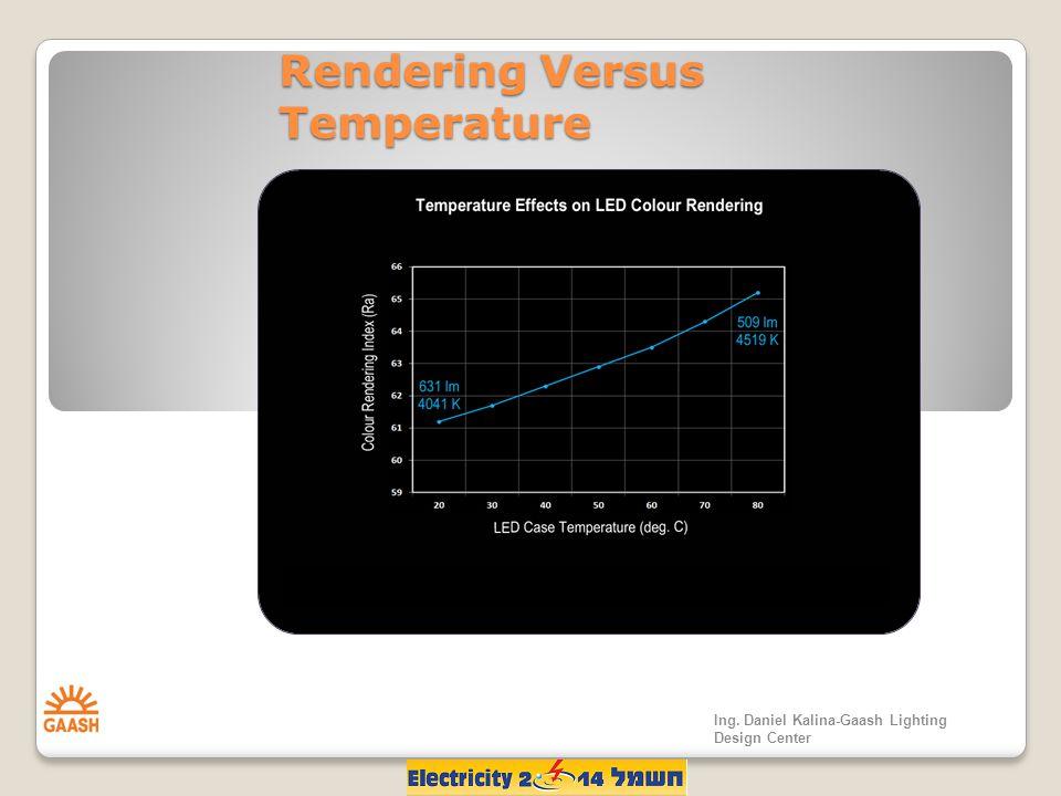 Rendering Versus Temperature Ing. Daniel Kalina-Gaash Lighting Design Center