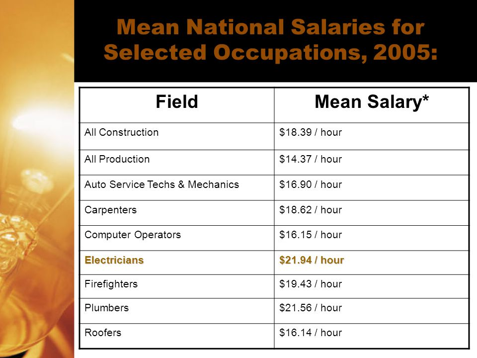 Mean National Salaries for Selected Occupations, 2005: FieldMean Salary* All Construction$18.39 / hour All Production$14.37 / hour Auto Service Techs & Mechanics$16.90 / hour Carpenters$18.62 / hour Computer Operators$16.15 / hour Electricians $21.94 / hour Firefighters$19.43 / hour Plumbers$21.56 / hour Roofers$16.14 / hour