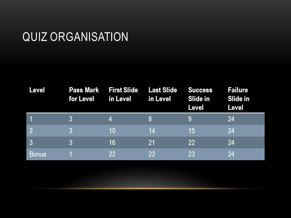 QUIZ ORGANISATION LevelPass Mark for Level First Slide in Level Last Slide in Level Success Slide in Level Failure Slide in Level 1348924 2310141524 3316212224 Bonus122 2324