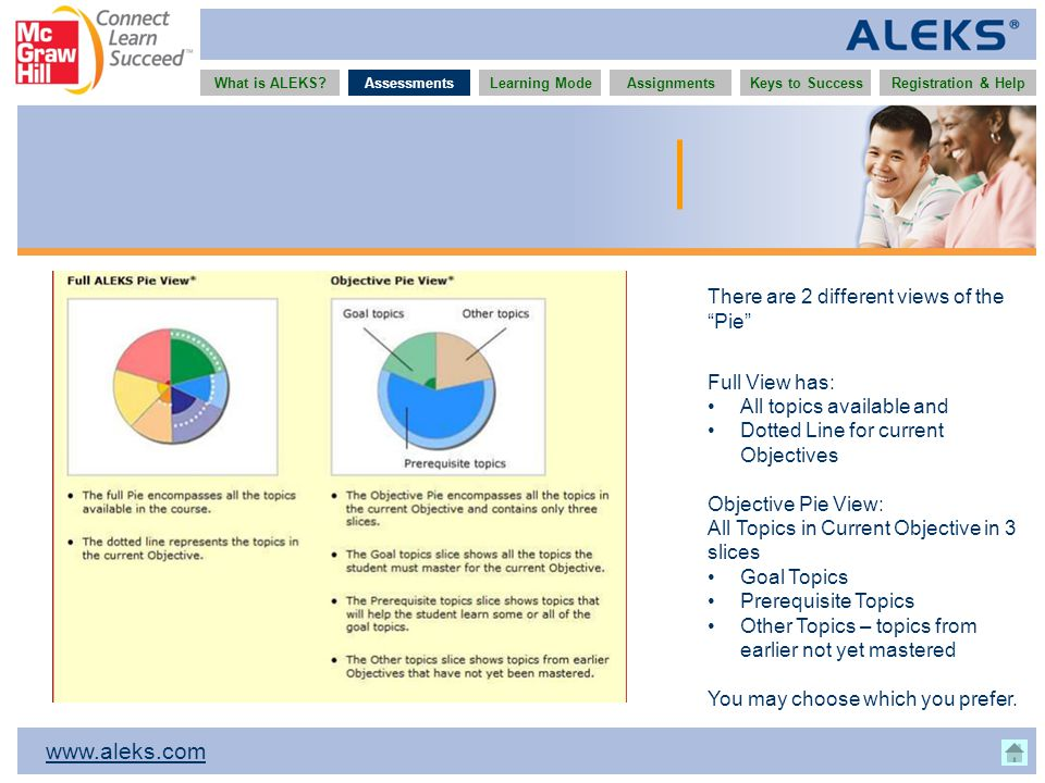 www.aleks.com What is ALEKS?AssessmentsAssignmentsLearning ModeRegistration & HelpKeys to Success There are 2 different views of the Pie Full View has: All topics available and Dotted Line for current Objectives Objective Pie View: All Topics in Current Objective in 3 slices Goal Topics Prerequisite Topics Other Topics – topics from earlier not yet mastered You may choose which you prefer.