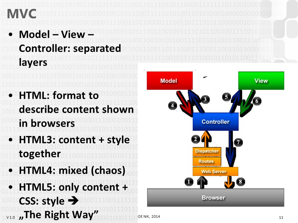 "V 1.0 MVC Model – View – Controller: separated layers HTML: format to describe content shown in browsers HTML3: content + style together HTML4: mixed (chaos) HTML5: only content + CSS: style  ""The Right Way 11 OE NIK, 2014"