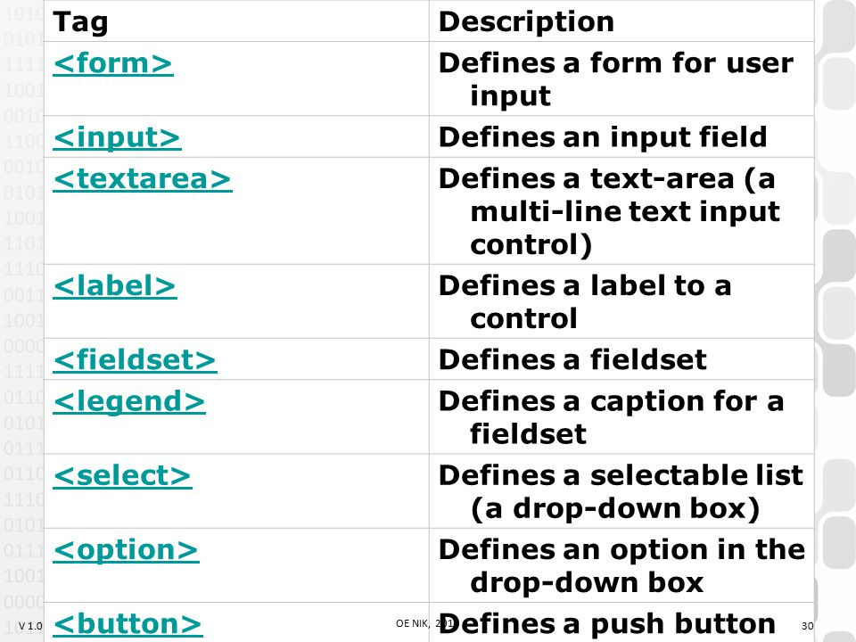 V 1.0 TagDescription Defines a form for user input Defines an input field Defines a text-area (a multi-line text input control) Defines a label to a control Defines a fieldset Defines a caption for a fieldset Defines a selectable list (a drop-down box) Defines an option in the drop-down box Defines a push button 30 OE NIK, 2014