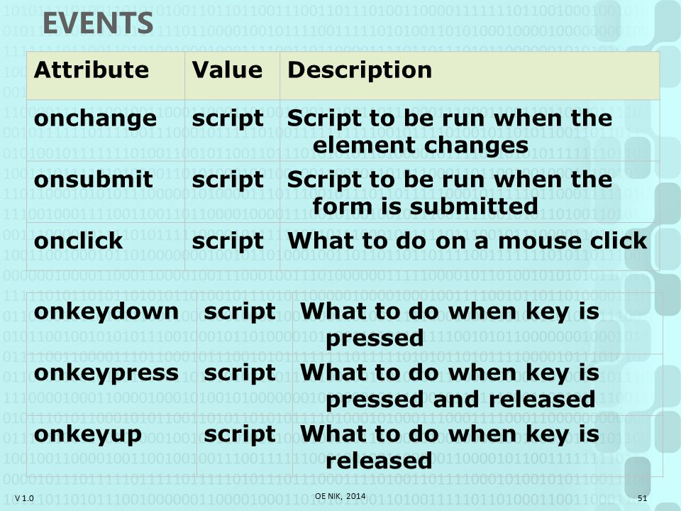 V 1.0 EVENTS AttributeValueDescription onchangescriptScript to be run when the element changes onsubmitscriptScript to be run when the form is submitted onclickscriptWhat to do on a mouse click onkeydownscript What to do when key is pressed onkeypressscript What to do when key is pressed and released onkeyupscript What to do when key is released 51 OE NIK, 2014