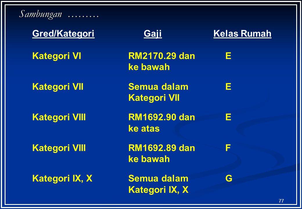 76 Gred/Kategori GajiKelas Rumah Kategori IIIRM2800.59 danD ke bawah Kategori IV RM2743.39 dan D ke bawah Kategori VRM2099.90 danD ke atas Kategori VI