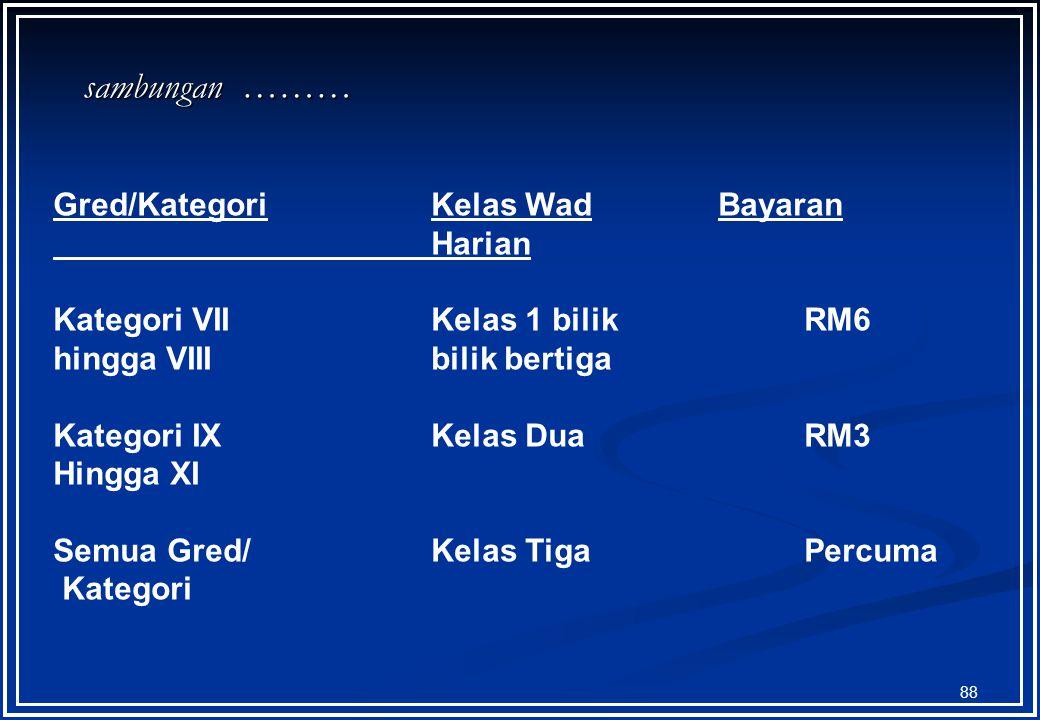 87 Gred/KategoriKelas WadBayaran Harian Kategori IIIKelas 1 bilik RM8 yang bergaji berdua RM3550.79 dan ke bawah, Kategori IV, hingga VI sambungan ………