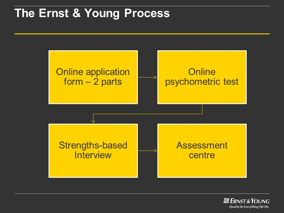 The Ernst & Young Process INSTRUCTIONS Apply a pattern fill to text slides created with a grey background by changing the design template.