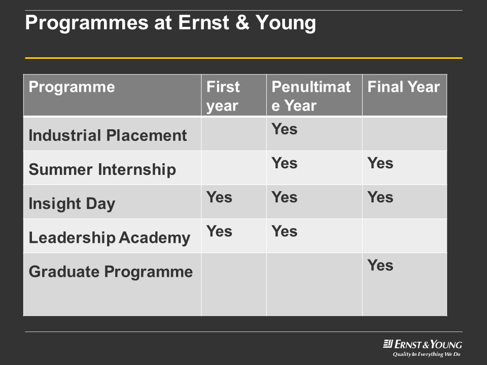 Programmes at Ernst & Young ProgrammeFirst year Penultimat e Year Final Year Industrial Placement Yes Summer Internship Yes Insight Day Yes Leadership Academy Yes Graduate Programme Yes