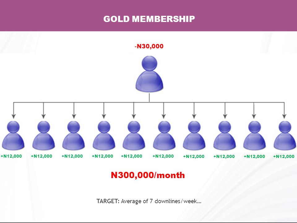 GOLD MEMBERSHIP - N30,000 N300,000/month TARGET: Average of 7 downlines/week… +N12,000