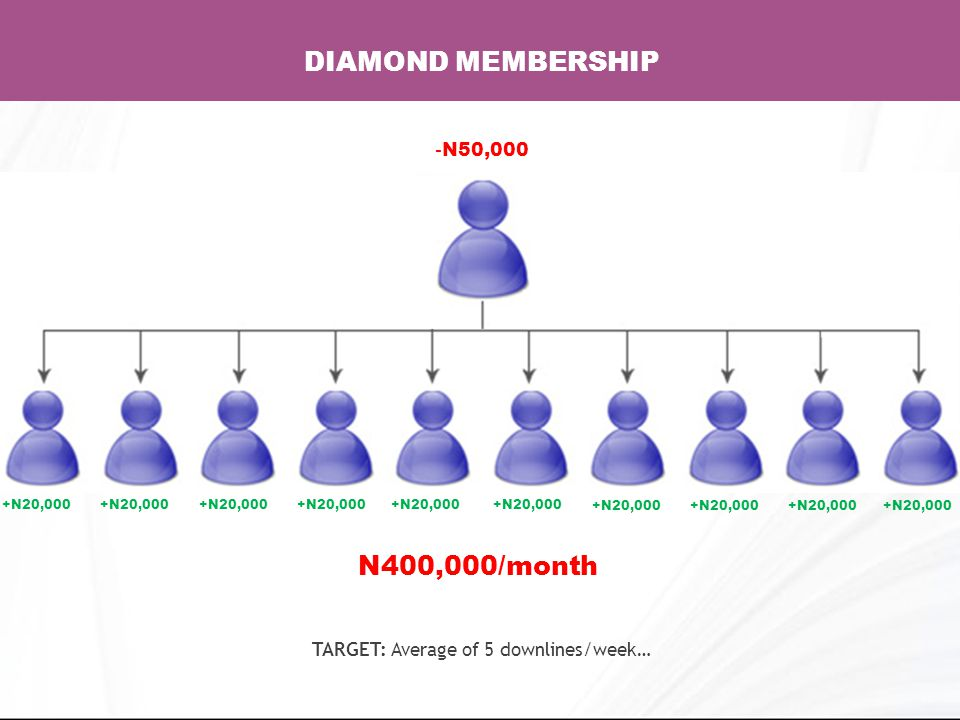 DIAMOND MEMBERSHIP - N50,000 N400,000/month TARGET: Average of 5 downlines/week… +N20,000