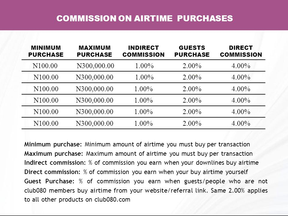 COMMISSION ON AIRTIME PURCHASES MINIMUM PURCHASE MAXIMUM PURCHASE INDIRECT COMMISSION GUESTS PURCHASE DIRECT COMMISSION N100.00 N300,000.00 1.00%2.00%4.00% N100.00N300,000.00 1.00%2.00%4.00% N100.00N300,000.001.00%2.00%4.00% N100.00N300,000.001.00%2.00%4.00% N100.00N300,000.001.00%2.00%4.00% N100.00N300,000.001.00%2.00%4.00% Minimum purchase: Minimum amount of airtime you must buy per transaction Maximum purchase: Maximum amount of airtime you must buy per transaction Indirect commission: % of commission you earn when your downlines buy airtime Direct commission: % of commission you earn when your buy airtime yourself Guest Purchase: % of commission you earn when guests/people who are not club080 members buy airtime from your website/referral link.
