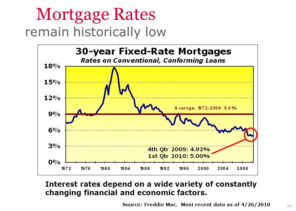 11 Mortgage Rates remain historically low Interest rates depend on a wide variety of constantly changing financial and economic factors.