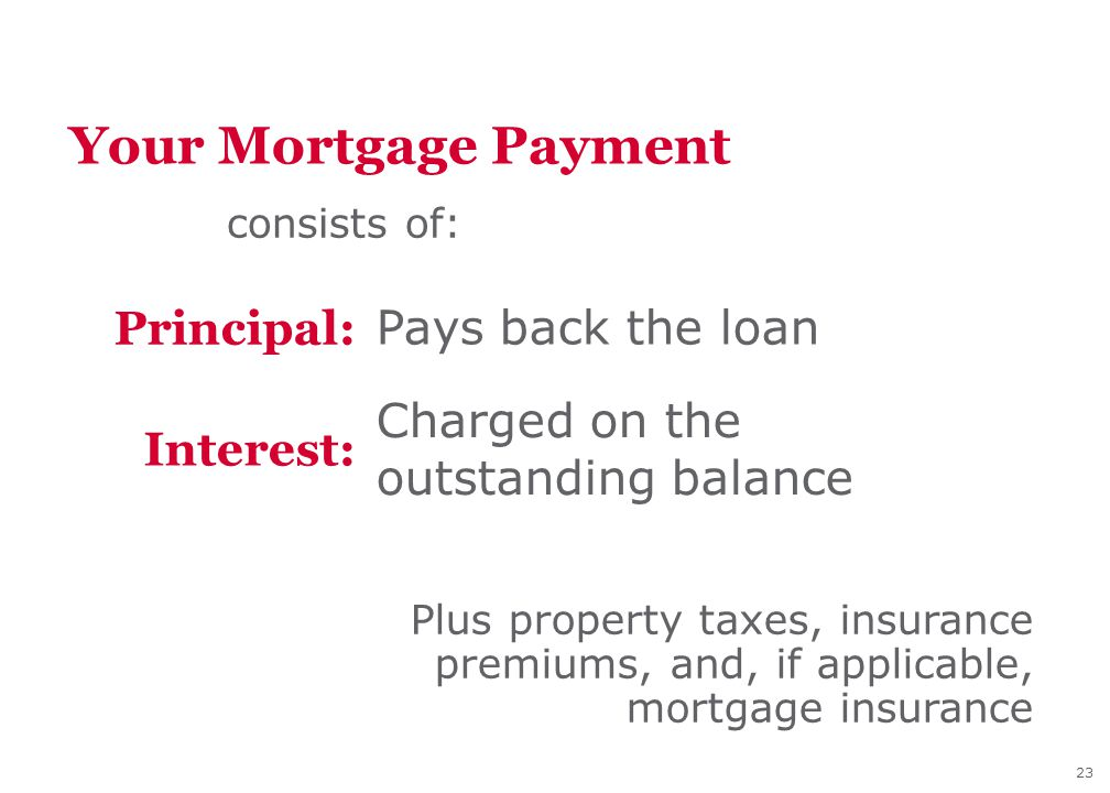 23 Your Mortgage Payment consists of: Plus property taxes, insurance premiums, and, if applicable, mortgage insurance Pays back the loan Interest: Charged on the outstanding balance Principal: