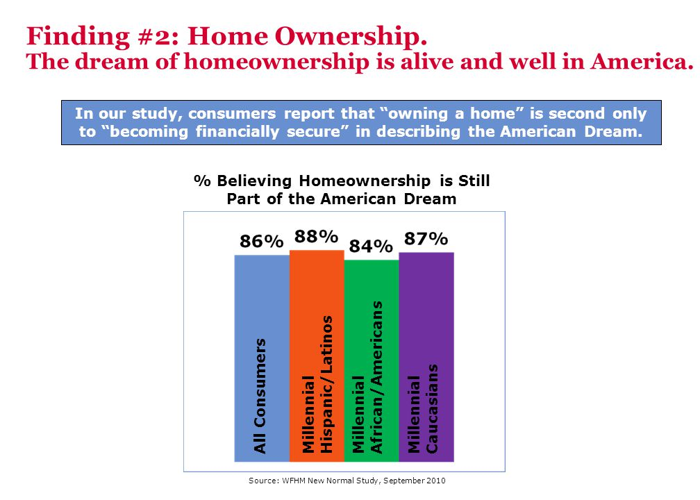 % Believing Homeownership is Still Part of the American Dream All ConsumersMillennial Hispanic/Latinos Millennial African/Americans Millennial Caucasi