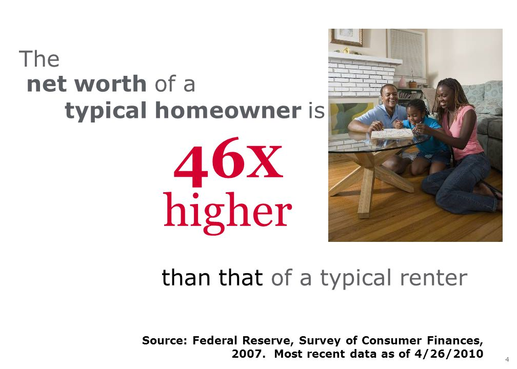 4 Source: Federal Reserve, Survey of Consumer Finances, 2007. Most recent data as of 4/26/2010 46 X higher than that of a typical renter net worth of