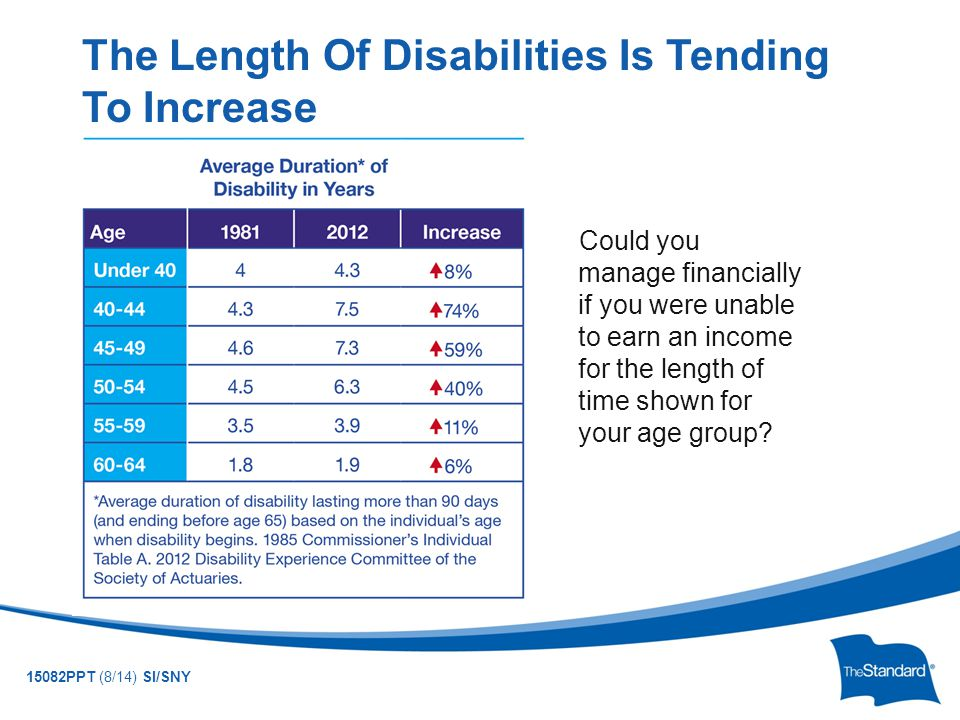 © 2010 Standard Insurance Company 15082PPT (8/14) SI/SNY The Length Of Disabilities Is Tending To Increase Could you manage financially if you were unable to earn an income for the length of time shown for your age group