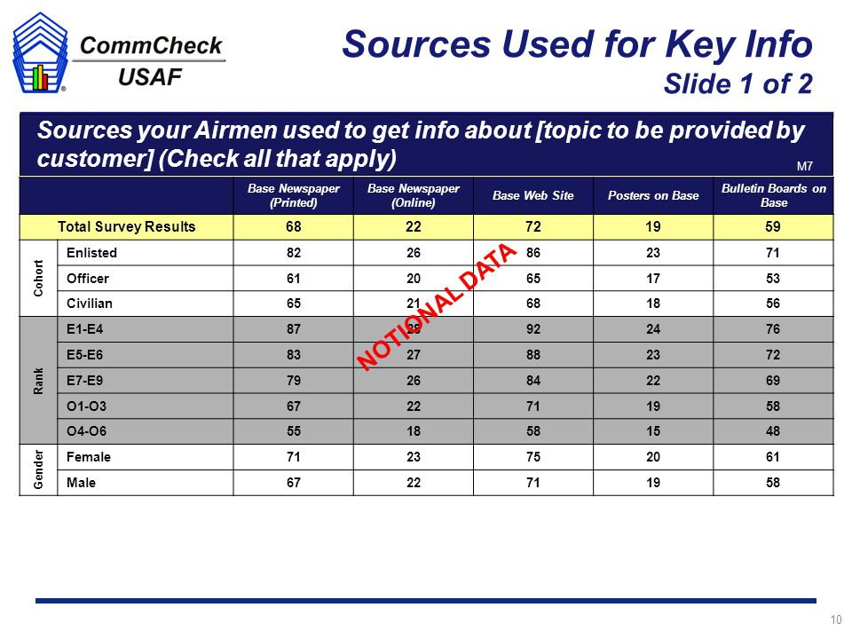 Sources Used for Key Info Slide 1 of 2 10 Male Sources your Airmen used to get info about [topic to be provided by customer] (Check all that apply) n = 2,411 Base Newspaper (Printed) Base Newspaper (Online) Base Web SitePosters on Base Bulletin Boards on Base Total Survey Results6822721959 Cohort Enlisted8226862371 Officer6120651753 Civilian6521681856 Rank E1-E48728922476 E5-E68327882372 E7-E97926842269 O1-O36722711958 O4-O65518581548 Gender Female7123752061 Male6722711958 NOTIONAL DATA M7