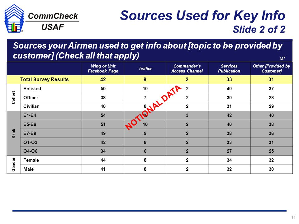 Sources Used for Key Info Slide 2 of 2 11 Male Sources your Airmen used to get info about [topic to be provided by customer] (Check all that apply) n = 2,411 Wing or Unit Facebook Page Twitter Commander's Access Channel Services Publication Other [Provided by Customer] Total Survey Results42823331 Cohort Enlisted501024037 Officer38723028 Civilian40823129 Rank E1-E4541034240 E5-E6511024038 E7-E949923836 O1-O342823331 O4-O634622725 Gender Female44823432 Male41823230 M7 NOTIONAL DATA