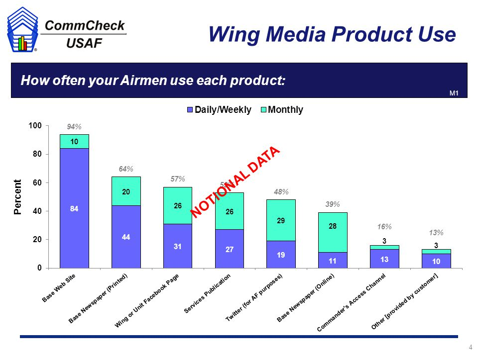 4 Q1a How often your Airmen use each product: Wing Media Product Use Percent M1 94% 64% 57% 53% 48% 16% 39% 13% NOTIONAL DATA