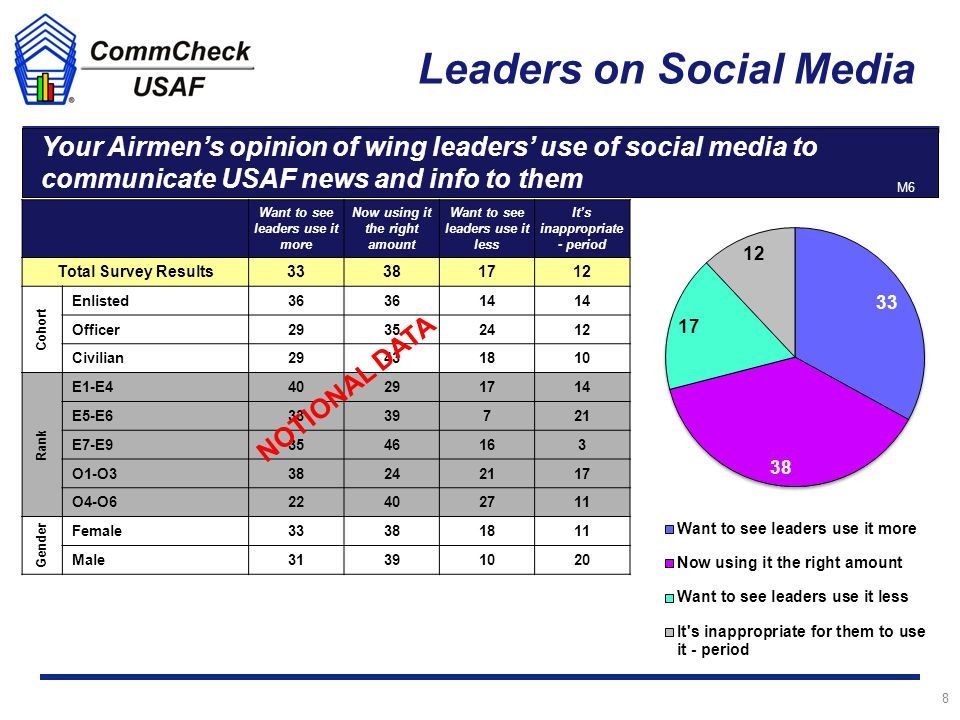 Leaders on Social Media 8 Male Your Airmen's opinion of wing leaders' use of social media to communicate USAF news and info to them n = 2,411 Want to see leaders use it more Now using it the right amount Want to see leaders use it less It's inappropriate - period Total Survey Results33381712 Cohort Enlisted36 14 Officer29352412 Civilian29431810 Rank E1-E440291714 E5-E63339721 E7-E93546163 O1-O338242117 O4-O622402711 Gender Female33381811 Male31391020 M6 NOTIONAL DATA