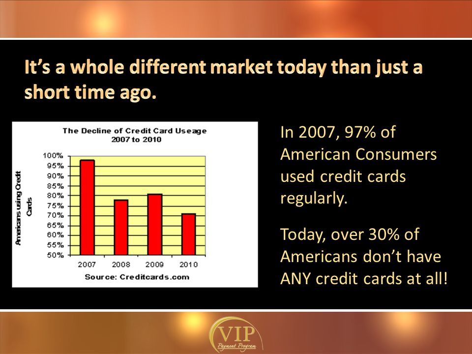 In 2007, 97% of American Consumers used credit cards regularly.