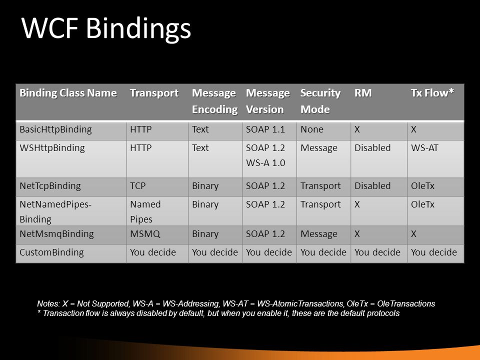 WCF Bindings Notes: X = Not Supported, WS-A = WS-Addressing, WS-AT = WS-AtomicTransactions, OleTx = OleTransactions * Transaction flow is always disab