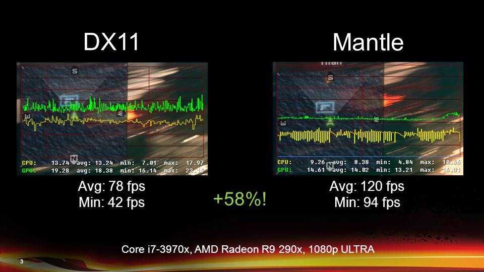 3 DX11 Mantle Avg: 78 fps Min: 42 fps Core i7-3970x, AMD Radeon R9 290x, 1080p ULTRA Avg: 120 fps Min: 94 fps +58%!