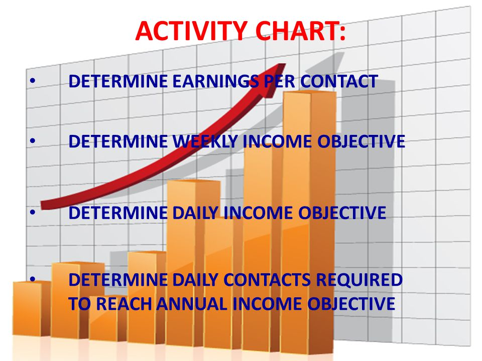 ACTIVITY CHART: DETERMINE EARNINGS PER CONTACT DETERMINE WEEKLY INCOME OBJECTIVE DETERMINE DAILY INCOME OBJECTIVE DETERMINE DAILY CONTACTS REQUIRED TO REACH ANNUAL INCOME OBJECTIVE
