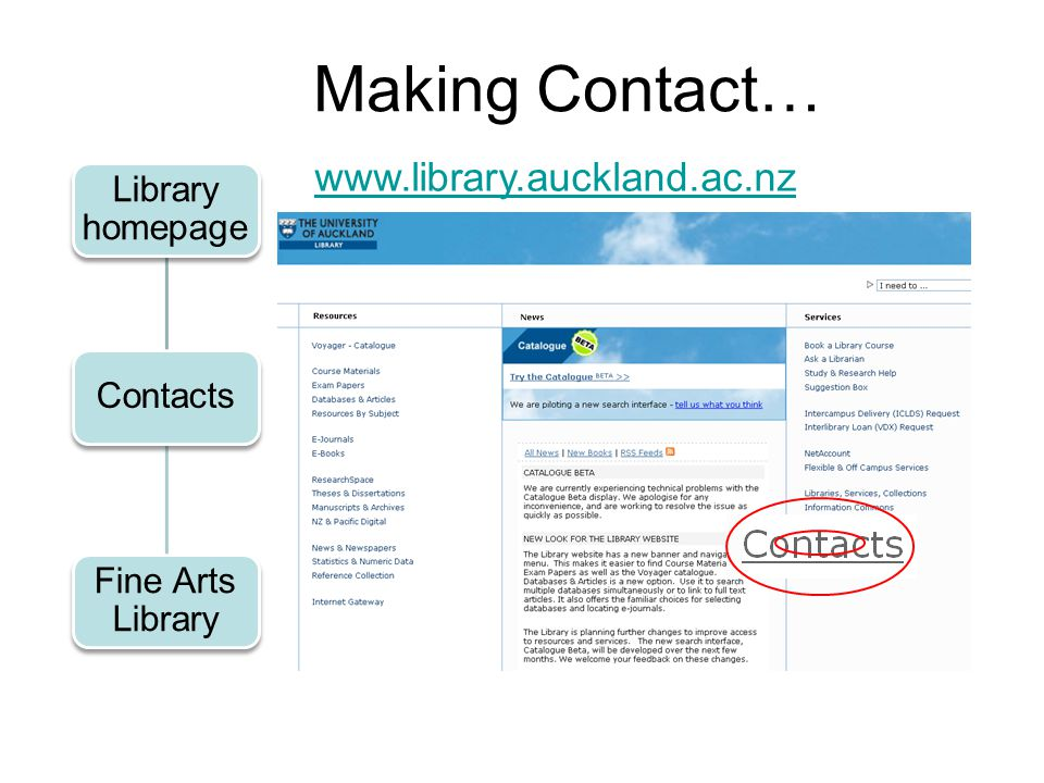 Making Contact… www.library.auckland.ac.nz Library homepage Contacts Fine Arts Library