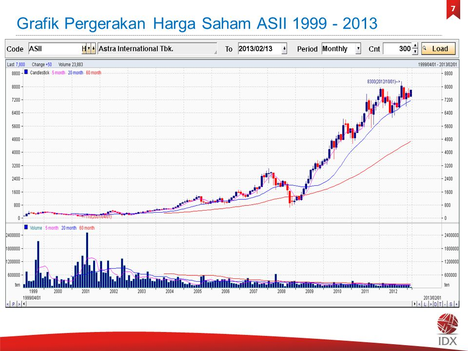 7 Grafik Pergerakan Harga Saham ASII 1999 - 2013