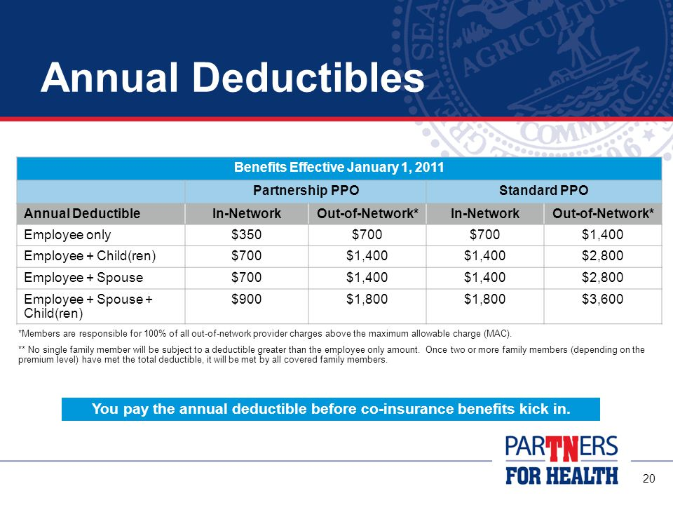 20 Annual Deductibles Benefits Effective January 1, 2011 Partnership PPOStandard PPO Annual DeductibleIn-NetworkOut-of-Network*In-NetworkOut-of-Network* Employee only$350$700 $1,400 Employee + Child(ren)$700$1,400 $2,800 Employee + Spouse$700$1,400 $2,800 Employee + Spouse + Child(ren) $900$1,800 $3,600 You pay the annual deductible before co-insurance benefits kick in.