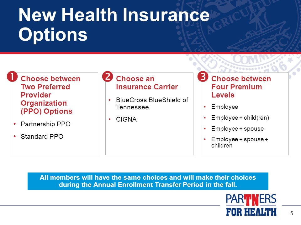5 New Health Insurance Options Choose between Two Preferred Provider Organization (PPO) Options  Partnership PPO  Standard PPO Choose between Four Premium Levels Employee Employee + child(ren) Employee + spouse Employee + spouse + children All members will have the same choices and will make their choices during the Annual Enrollment Transfer Period in the fall.
