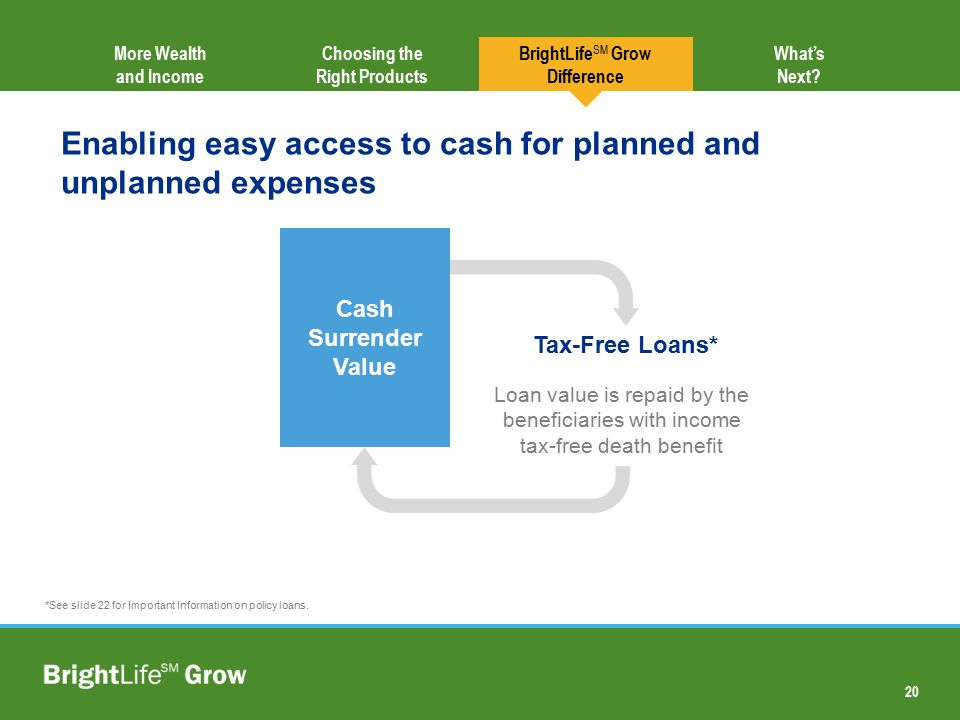 20 Choosing the Right Products More Wealth and Income BrightLife SM Grow Difference Enabling easy access to cash for planned and unplanned expenses Ca