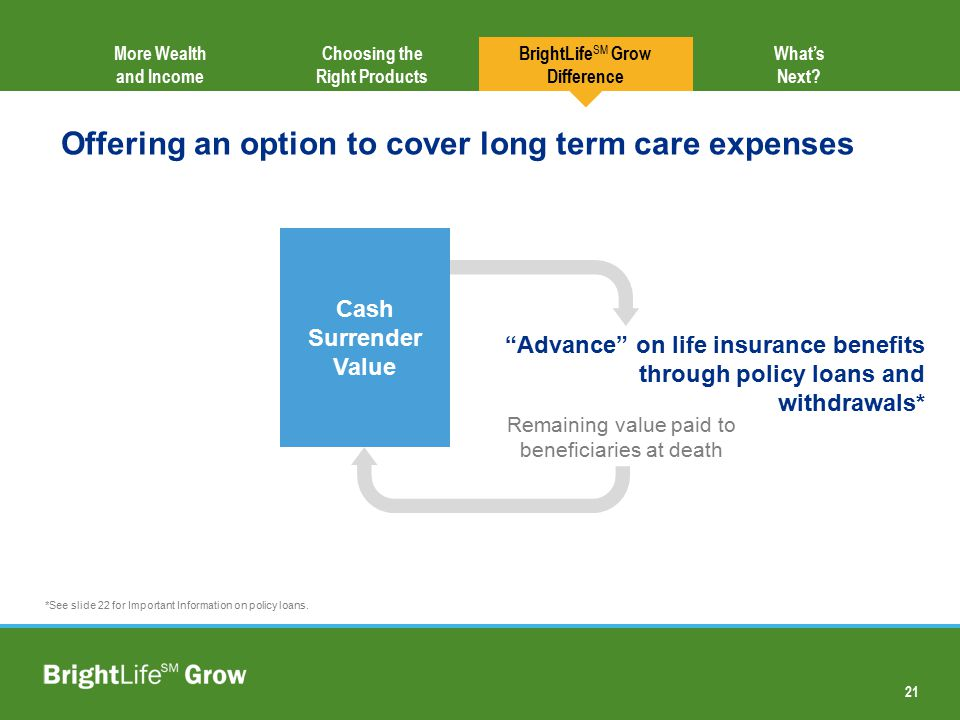 21 Choosing the Right Products More Wealth and Income BrightLife SM Grow Difference Offering an option to cover long term care expenses What's Next? C