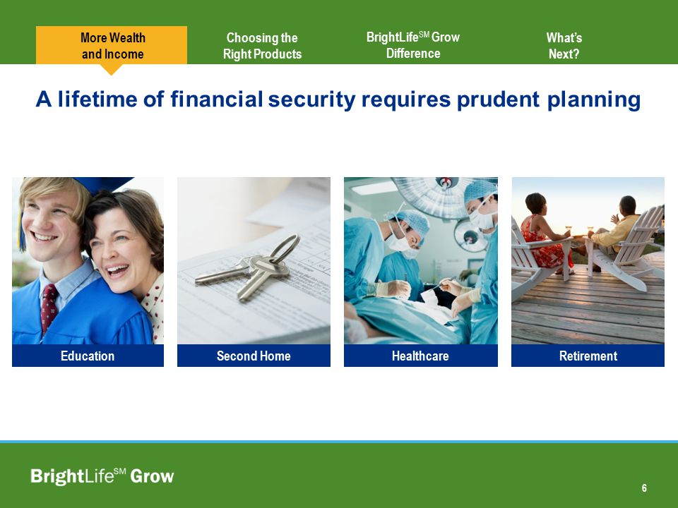 6 Choosing the Right Products BrightLife SM Grow Difference A lifetime of financial security requires prudent planning EducationSecond HomeHealthcareR